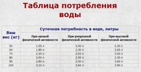 Сколько воды потреблять в день таблица