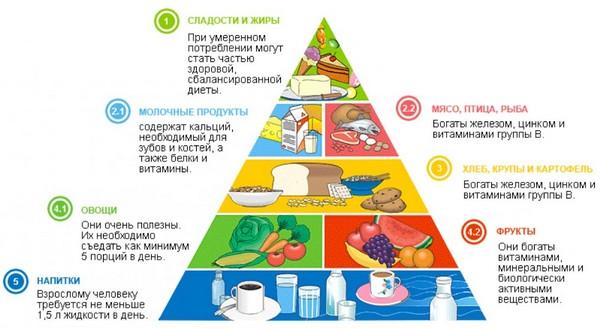 Питание при антицеллюлитной диете