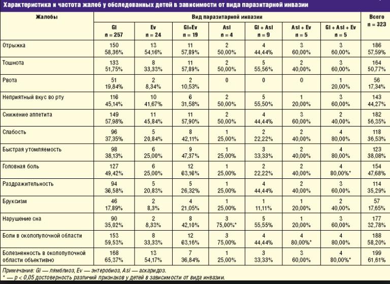 Симптомы лямблии у детей: профилактика и лечение медикаментами