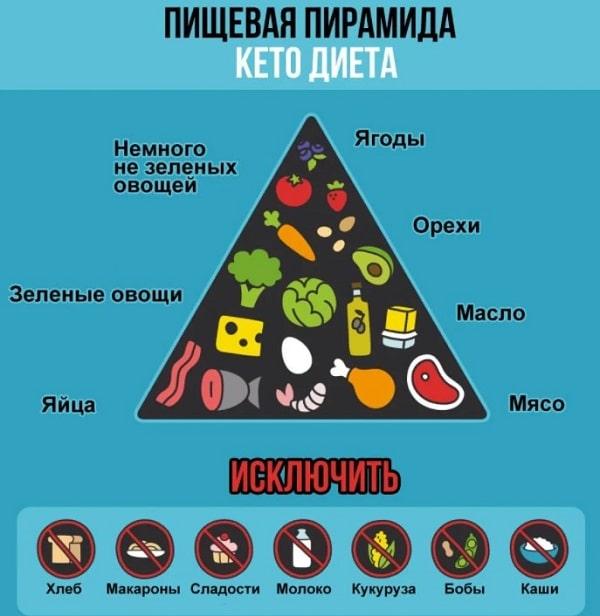 Пищевая пирамида при кетогенной диете